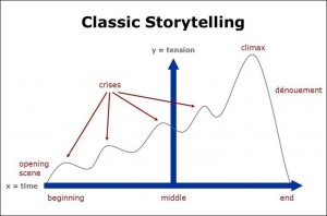 ClassicStorytelling-updated2